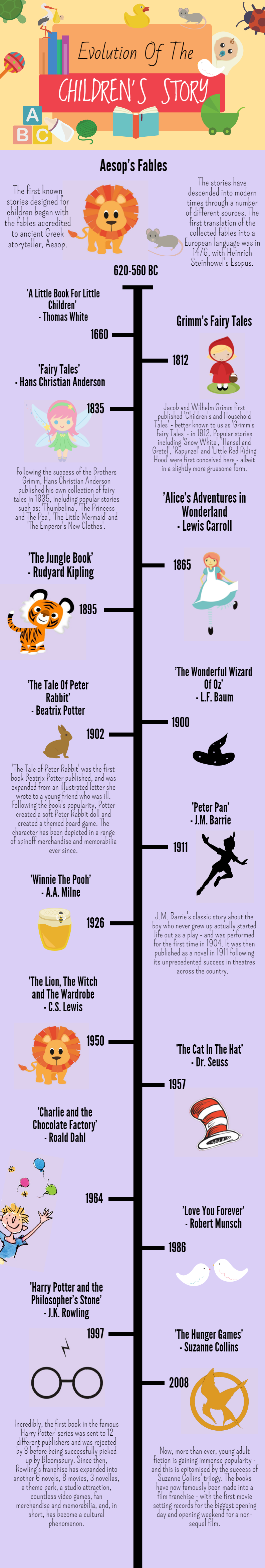 Evolution Of Children's Story Infographic